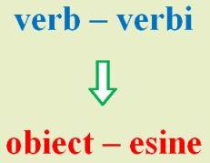 Verb - obiect