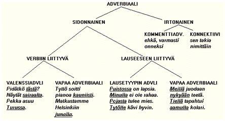 Adverbialin asema